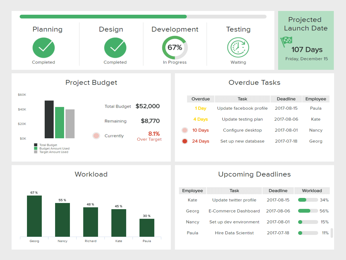 PM Dashboard example