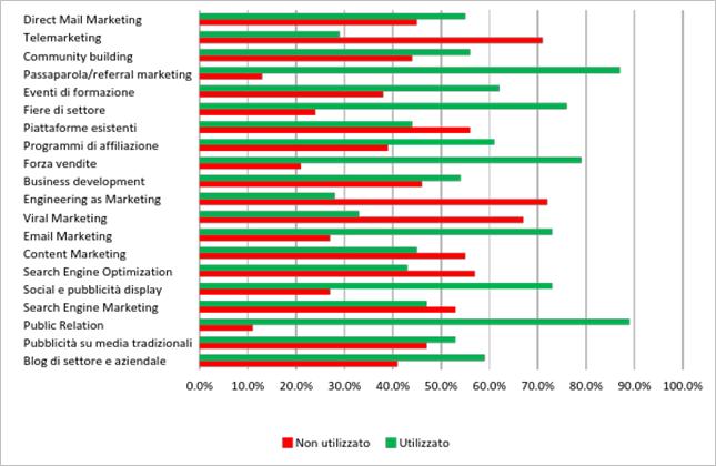 Diagramma sull'utilizzo medio dei canali di marketing da parte del campione di aziende analizzato.png