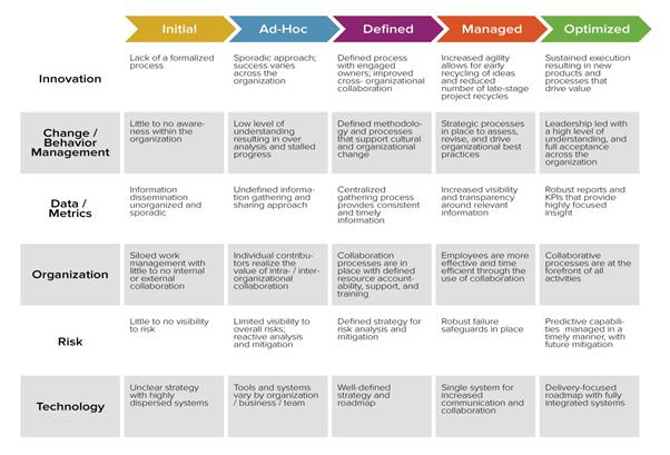 Livelli di maturità digitale delle aziende.png