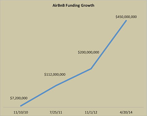 airbnb-funding-growth.png