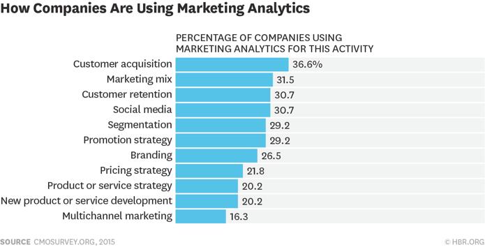 come quantificare il roi del marketing analytics.png