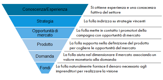 Crowdfunding: benefici per il manager
