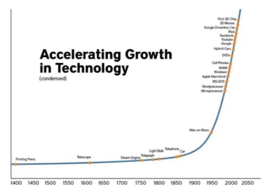 Grafico_Accelerating Growth_Technology