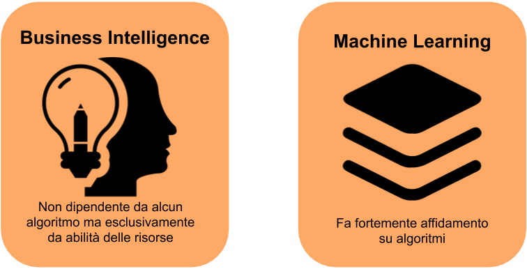 Immagine Articolo Gartner | Usage of Algorithm-1