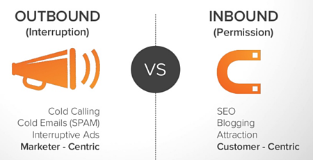 inbound vs outbounLa differenza tra Inbound marketing e lead generation - DBB