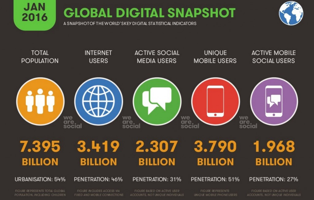 statistiche-digitali-globali-1024x653.jpg